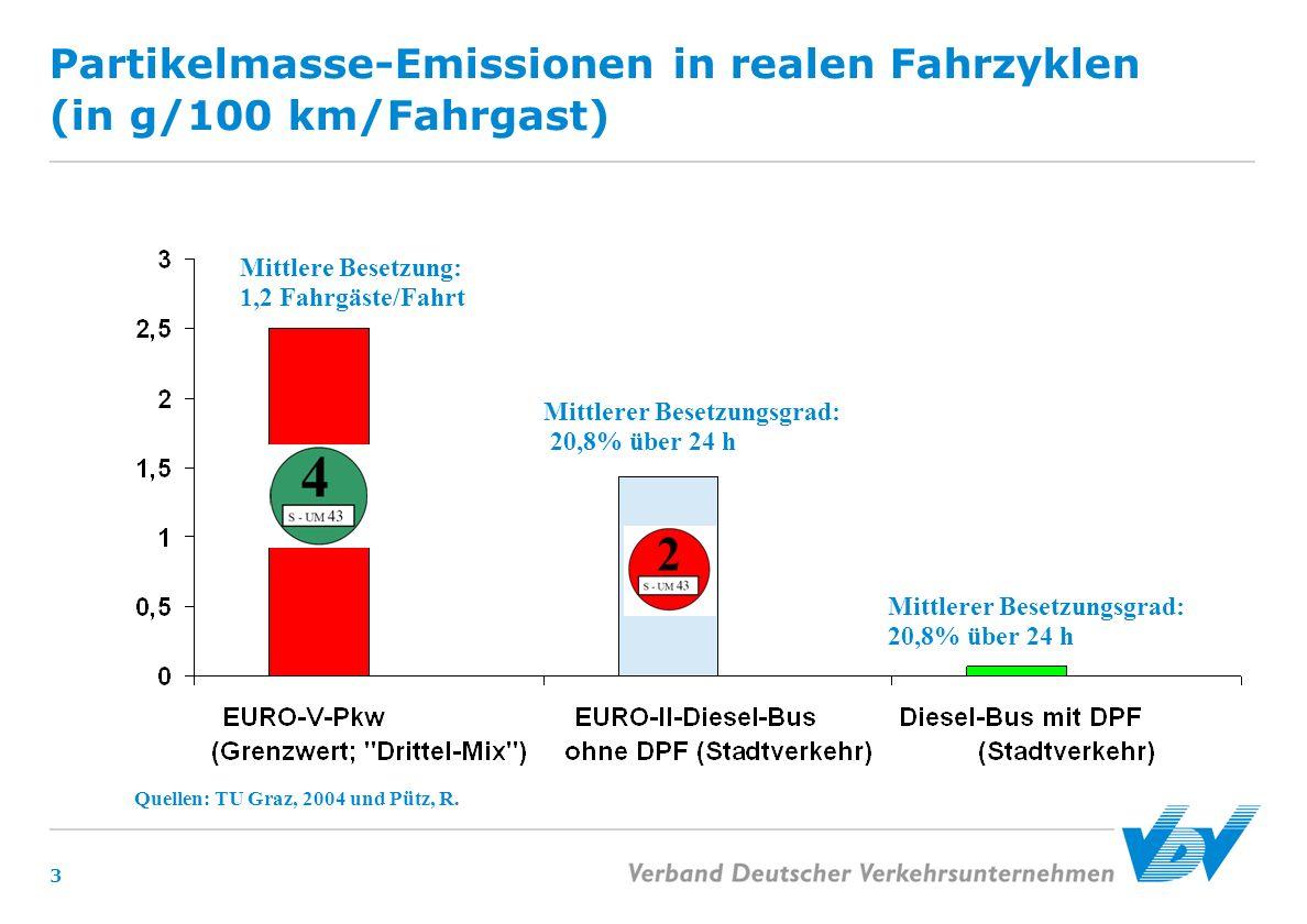 Partikelmasse-Emissionen in realen Fahrzyklen (in g/100 km/Fahrgast)