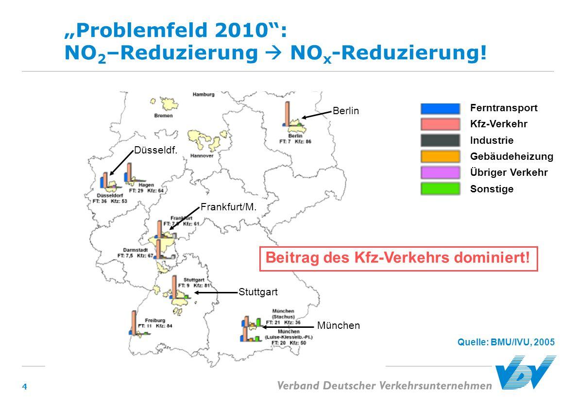 """""""Problemfeld 2010 : NO2–Reduzierung  NOx-Reduzierung!"""