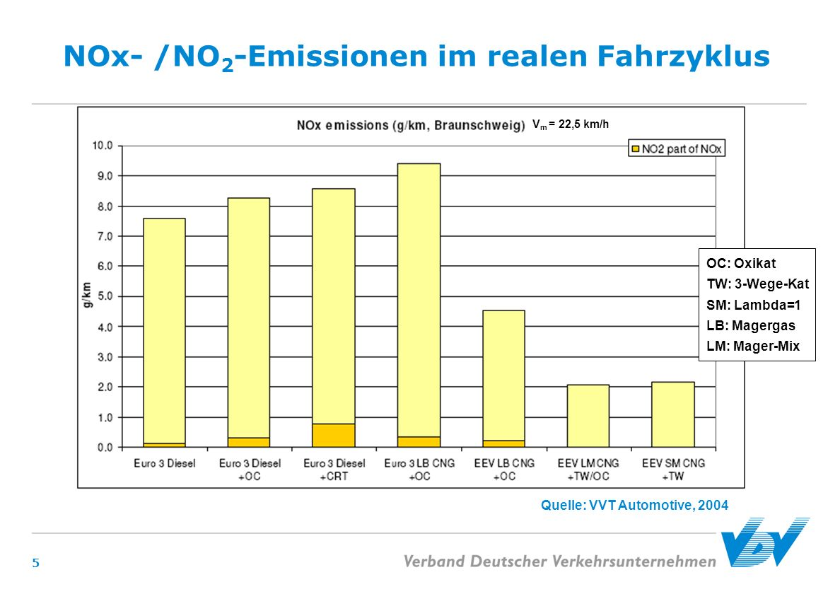 NOx- /NO2-Emissionen im realen Fahrzyklus