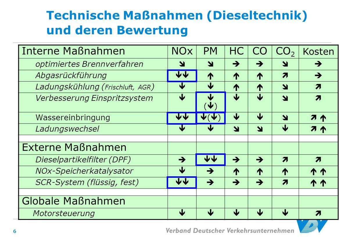 Technische Maßnahmen (Dieseltechnik) und deren Bewertung