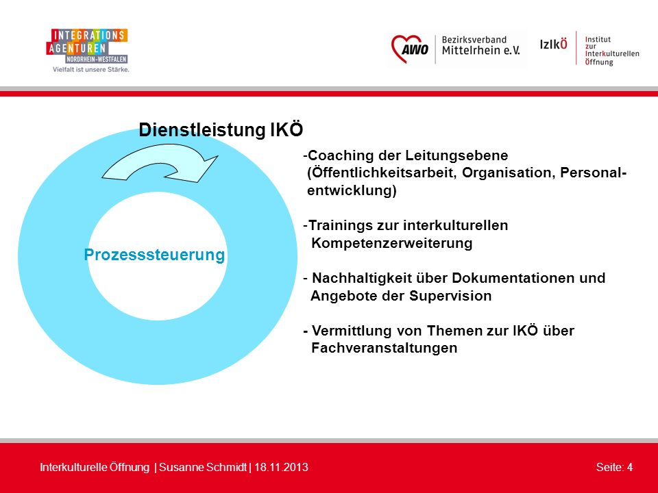 Dienstleistung IKÖ Prozesssteuerung Coaching der Leitungsebene