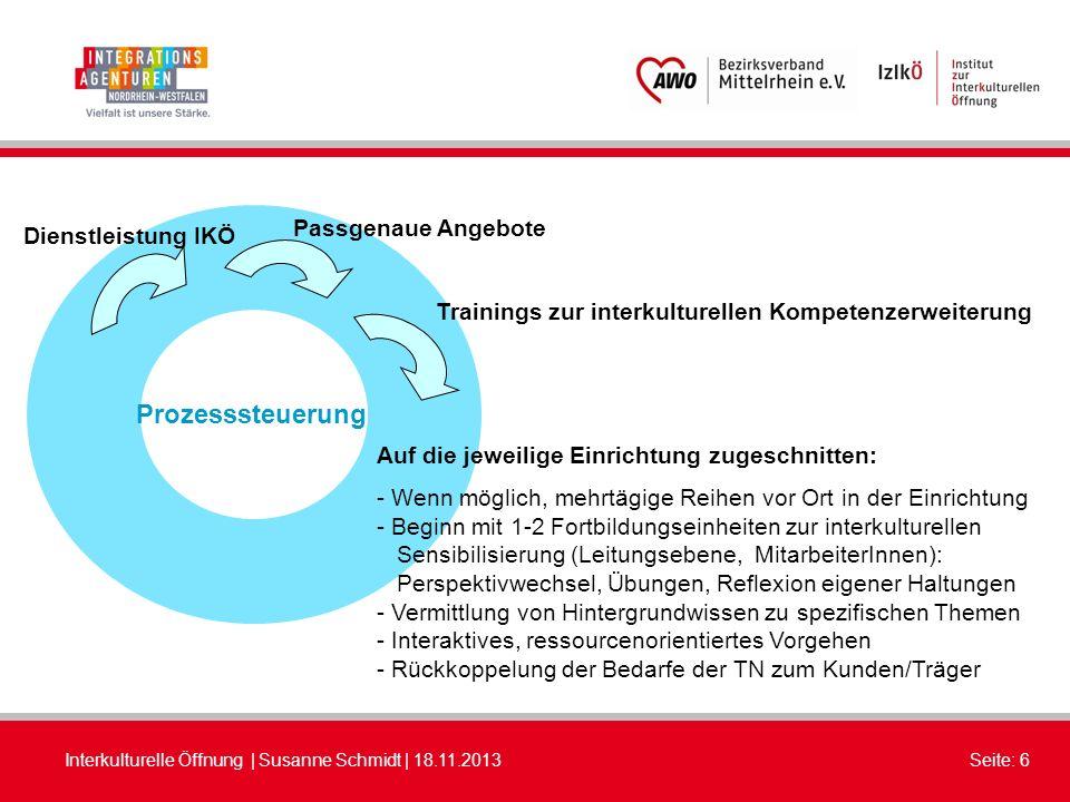 Prozesssteuerung Passgenaue Angebote Dienstleistung IKÖ
