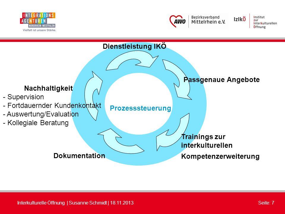 Dienstleistung IKÖ Passgenaue Angebote. Nachhaltigkeit. - Supervision. Fortdauernder Kundenkontakt.