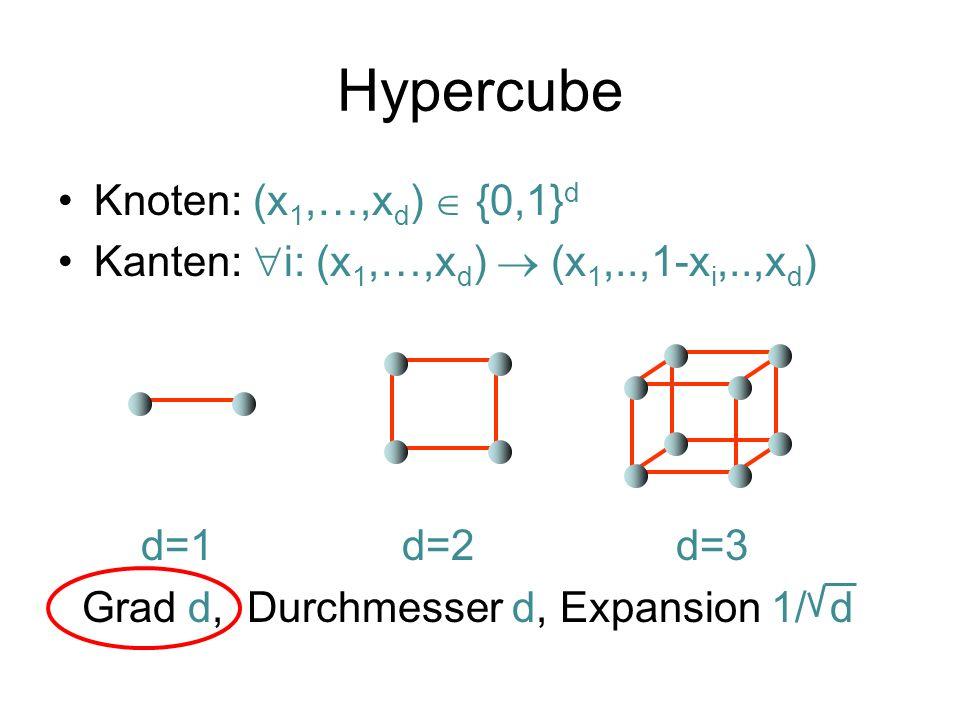 Hypercube Knoten: (x1,…,xd)  {0,1}d