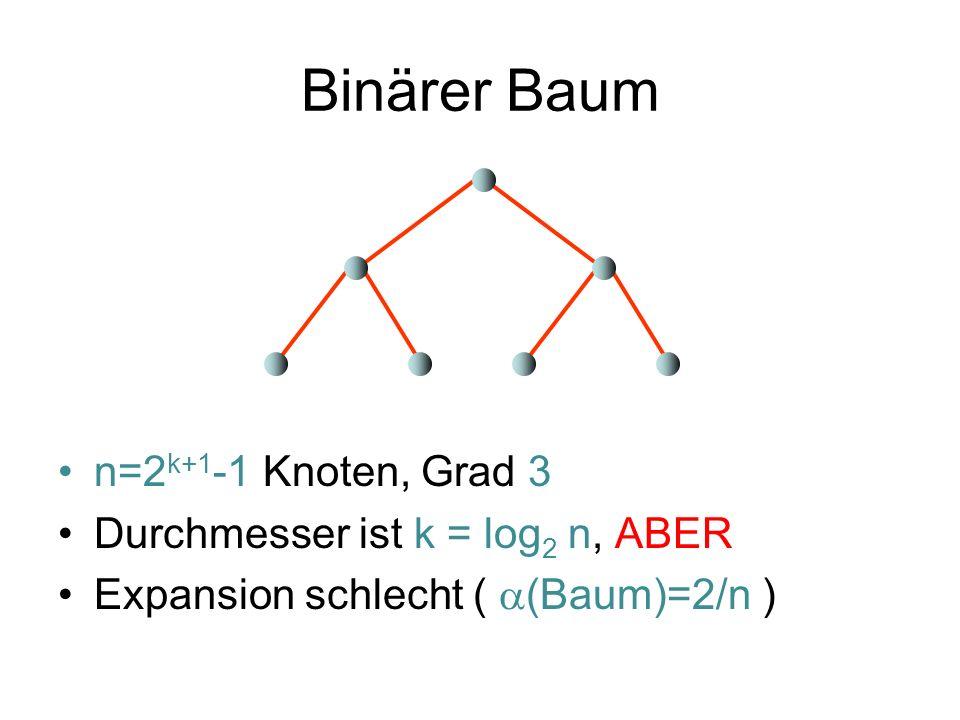 Binärer Baum n=2k+1-1 Knoten, Grad 3 Durchmesser ist k = log2 n, ABER