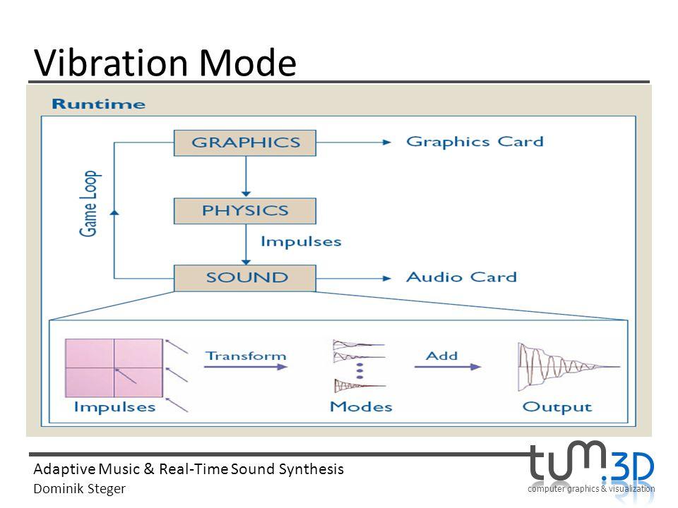 Vibration Mode