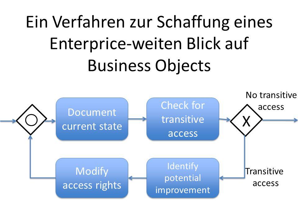Ein Verfahren zur Schaffung eines Enterprice-weiten Blick auf Business Objects