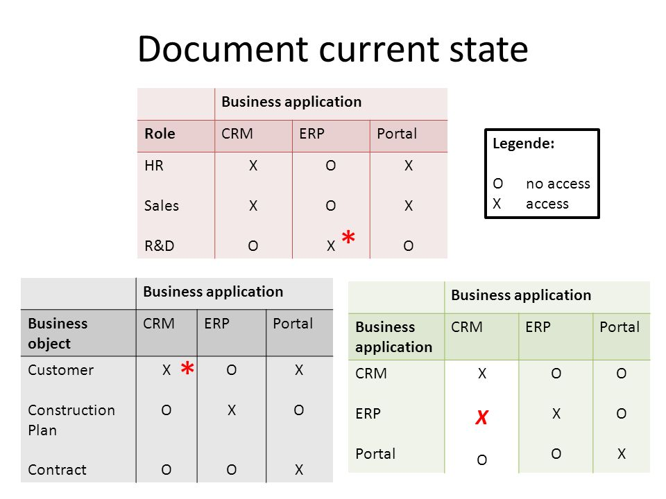 Document current state