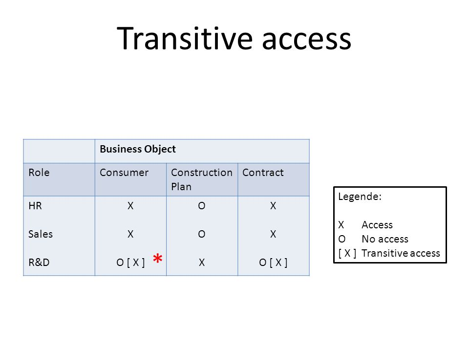 Transitive access * Business Object Role Consumer Construction Plan