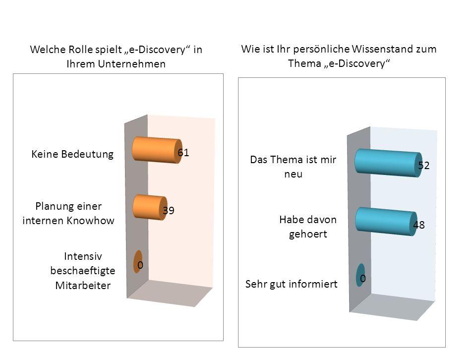 """Welche Rolle spielt """"e-Discovery in Ihrem Unternehmen"""