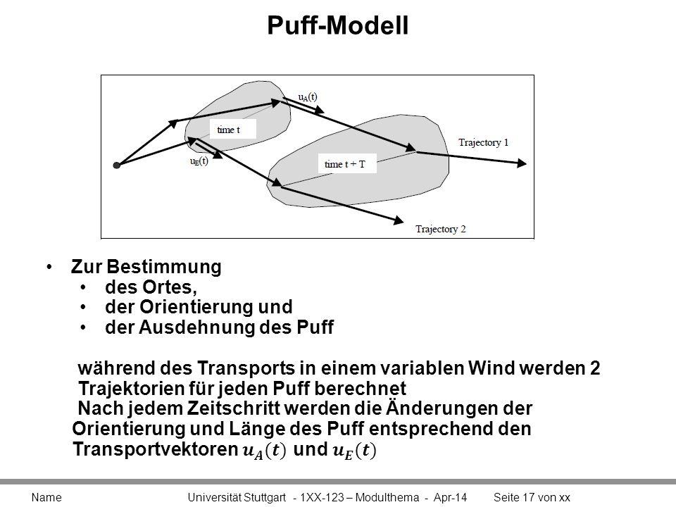 Puff-Modell Zur Bestimmung des Ortes, der Orientierung und