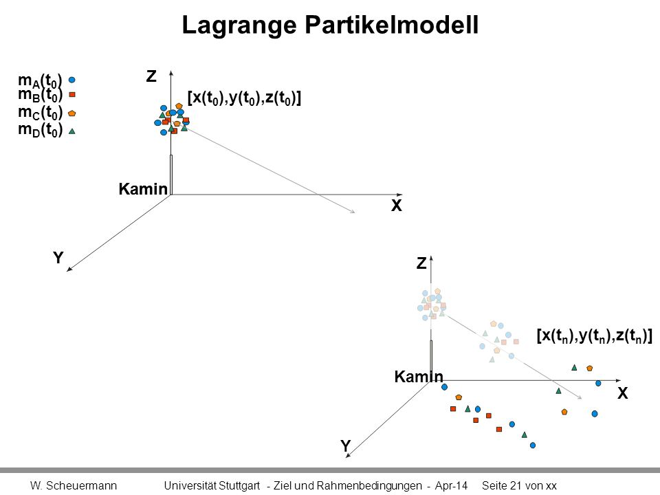 Lagrange Partikelmodell