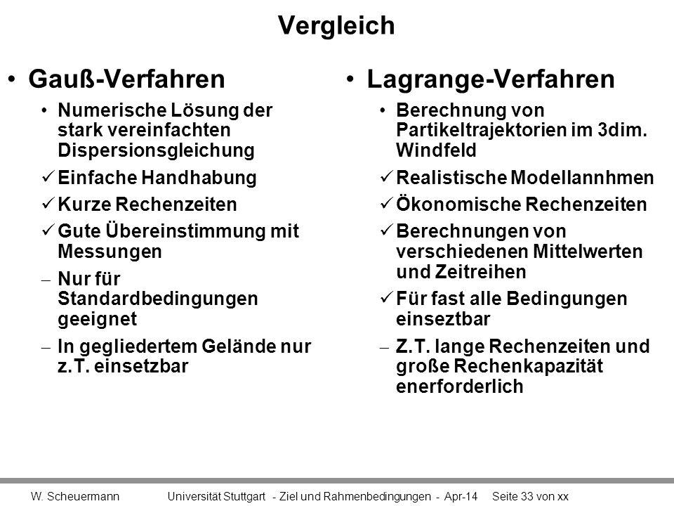 Vergleich Gauß-Verfahren Lagrange-Verfahren