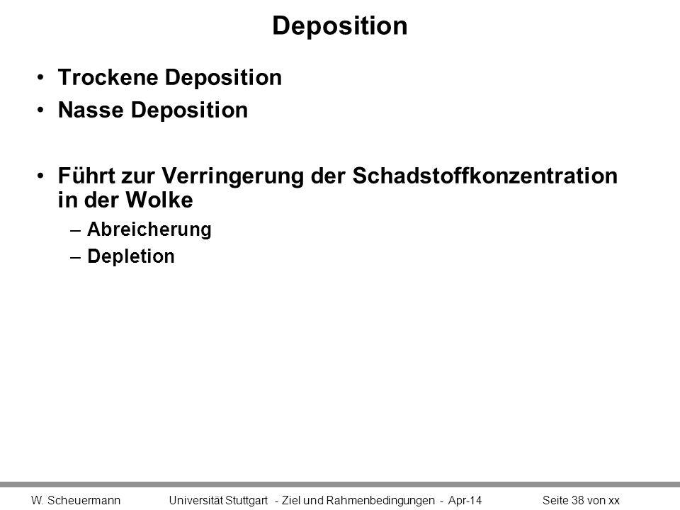 Deposition Trockene Deposition Nasse Deposition