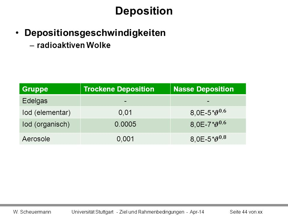 Deposition Depositionsgeschwindigkeiten radioaktiven Wolke Gruppe