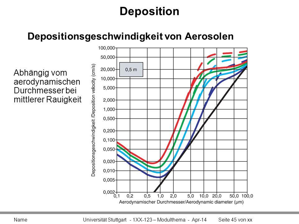 Deposition Depositionsgeschwindigkeit von Aerosolen Abhängig vom