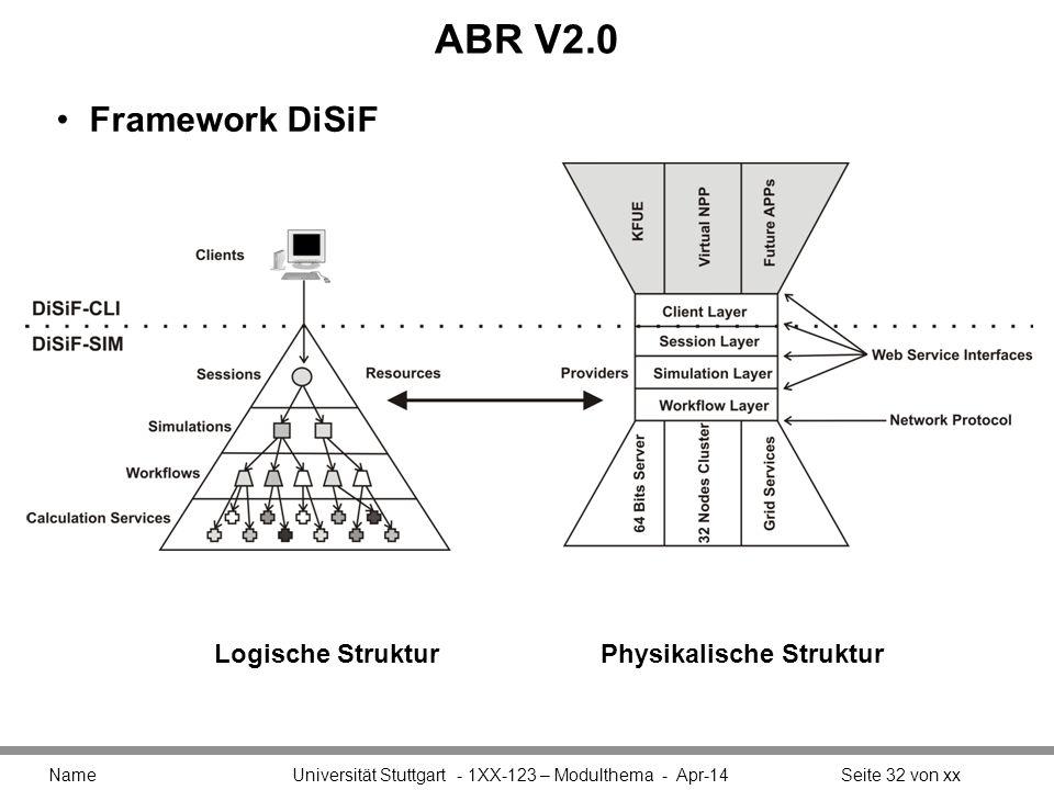 ABR V2.0 Framework DiSiF Logische Struktur Physikalische Struktur
