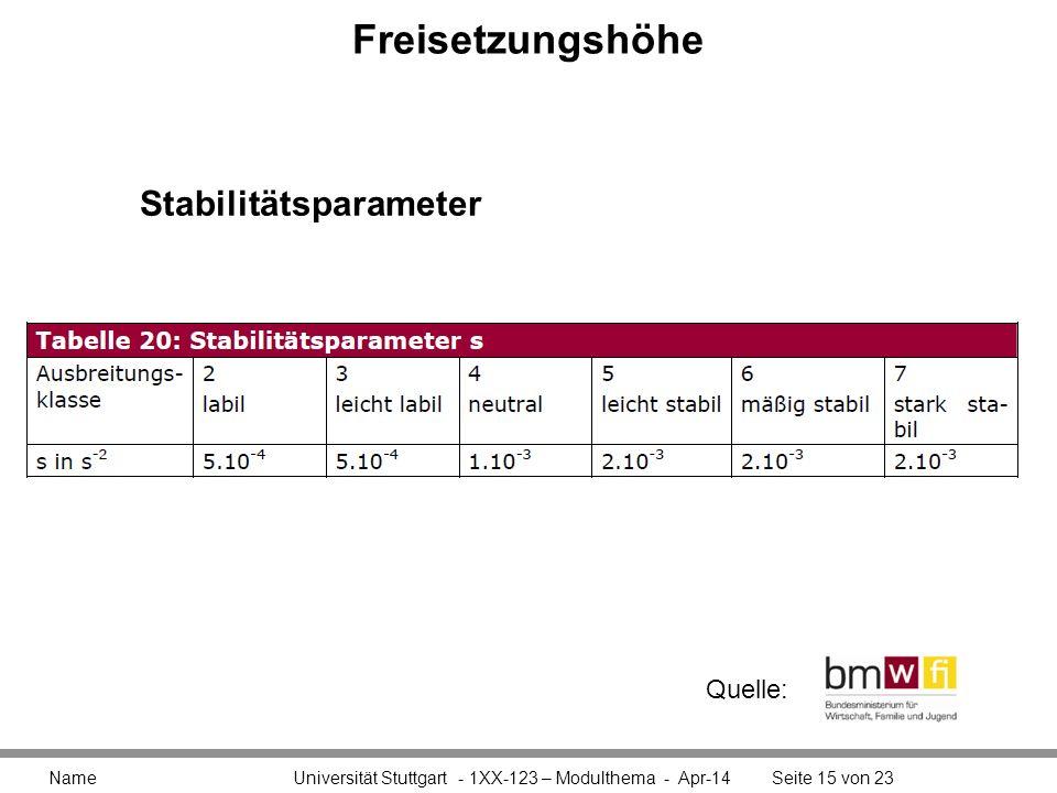 Freisetzungshöhe Stabilitätsparameter Quelle: