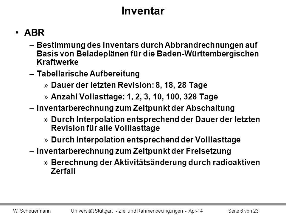 Inventar ABR. Bestimmung des Inventars durch Abbrandrechnungen auf Basis von Beladeplänen für die Baden-Württembergischen Kraftwerke.
