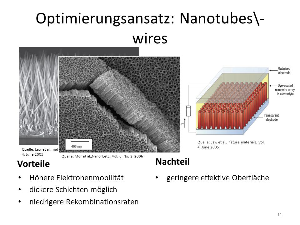 Optimierungsansatz: Nanotubes\-wires