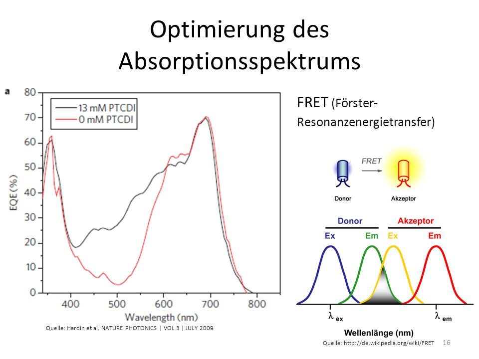 Optimierung des Absorptionsspektrums