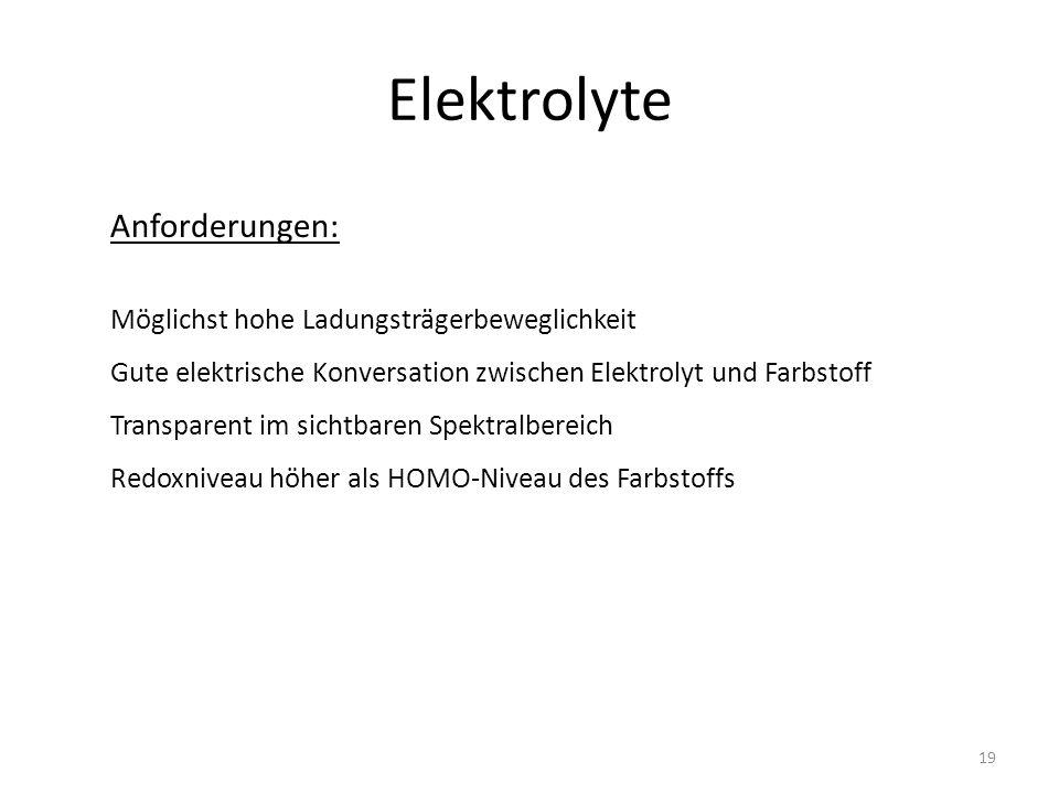 Elektrolyte Anforderungen: Möglichst hohe Ladungsträgerbeweglichkeit