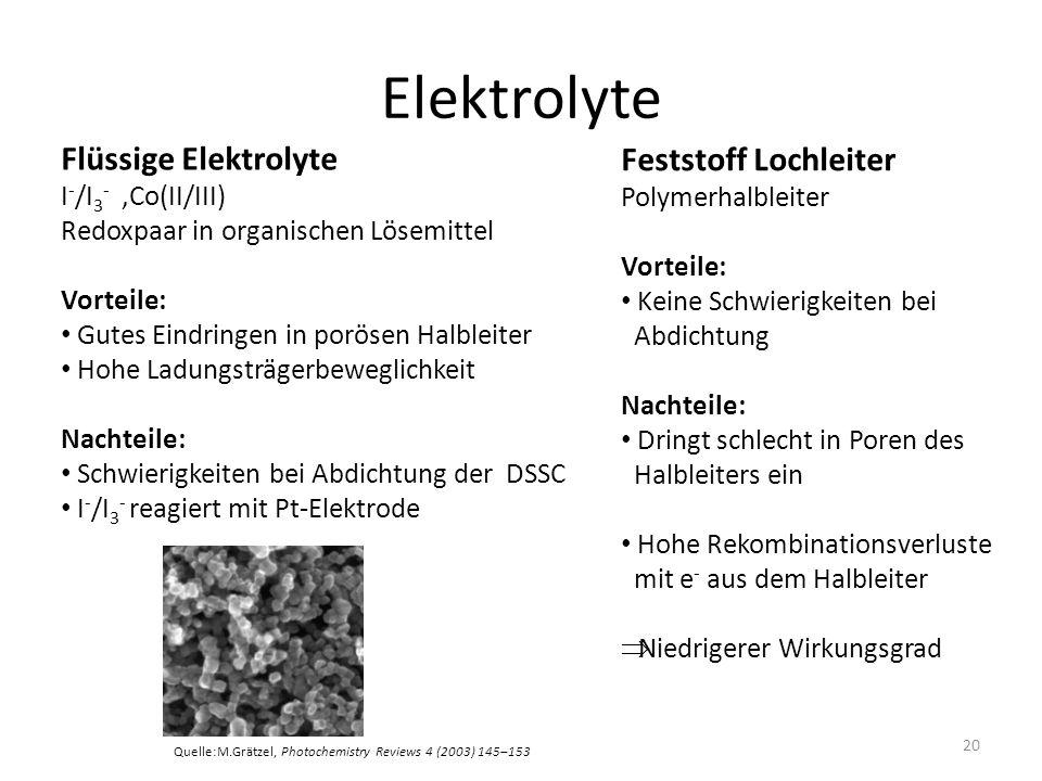 Elektrolyte Flüssige Elektrolyte Feststoff Lochleiter