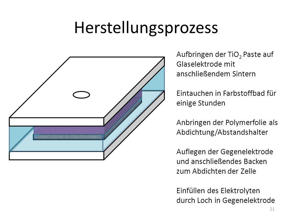 Herstellungsprozess Aufbringen der TiO2 Paste auf Glaselektrode mit anschließendem Sintern. Eintauchen in Farbstoffbad für einige Stunden.