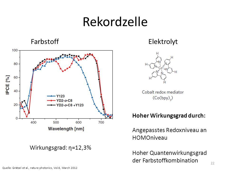 Rekordzelle Farbstoff Elektrolyt Hoher Wirkungsgrad durch: