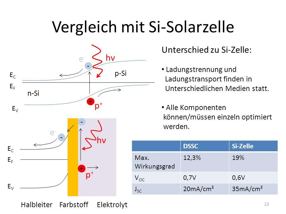 Vergleich mit Si-Solarzelle