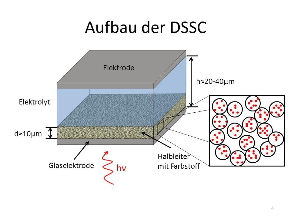 Aufbau der DSSC hν Elektrode h≈20-40μm Elektrolyt d≈10μm
