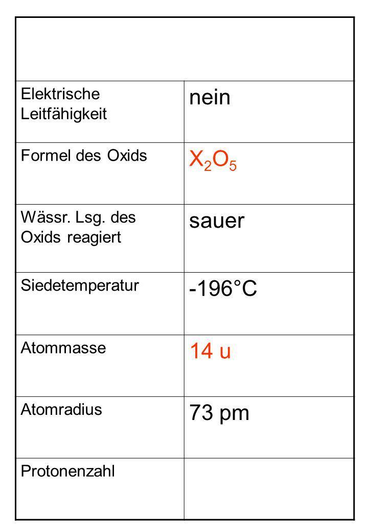 nein X2O5 sauer -196°C 14 u 73 pm Elektrische Leitfähigkeit