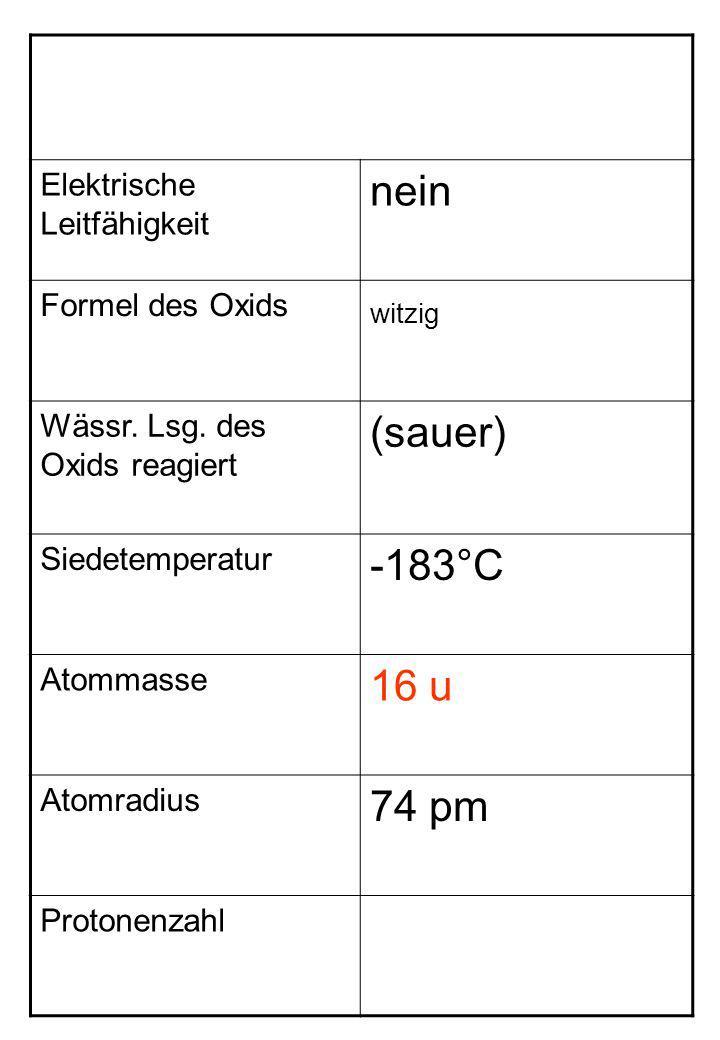 nein witzig (sauer) -183°C 16 u 74 pm Elektrische Leitfähigkeit