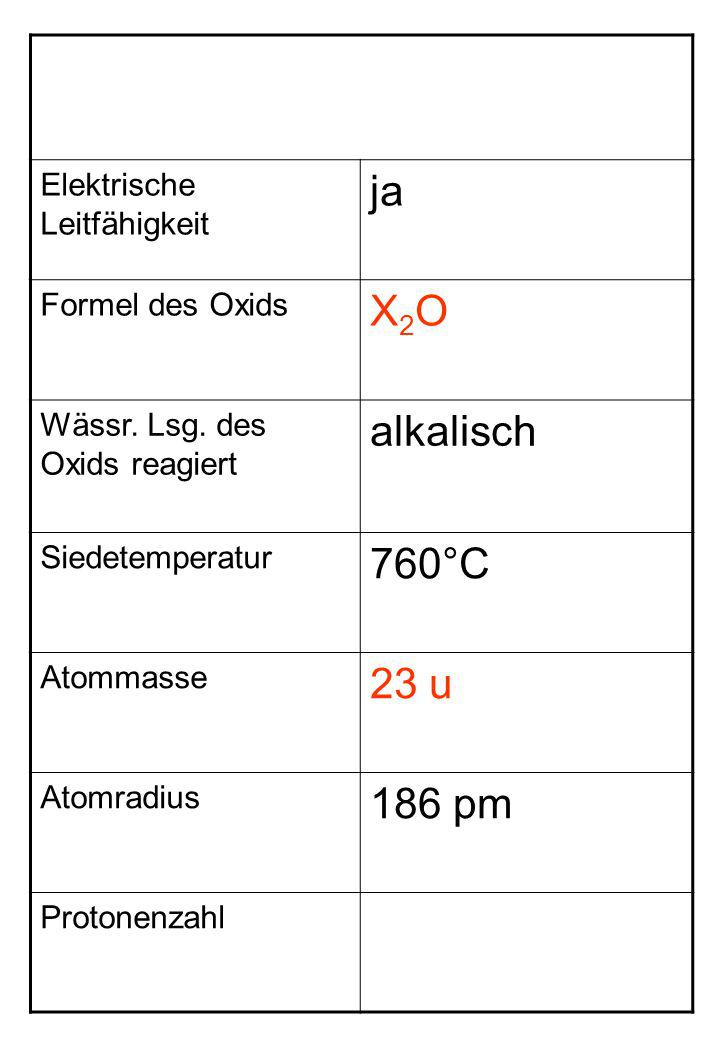 ja X2O alkalisch 760°C 23 u 186 pm Elektrische Leitfähigkeit