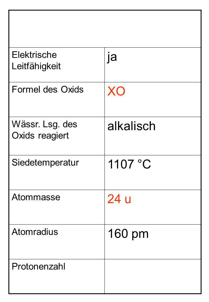 ja XO alkalisch 1107 °C 24 u 160 pm Elektrische Leitfähigkeit