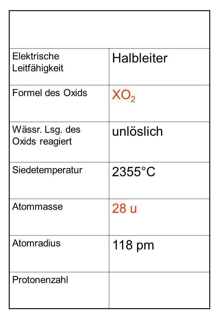 Halbleiter XO2 unlöslich 2355°C 28 u 118 pm Elektrische Leitfähigkeit