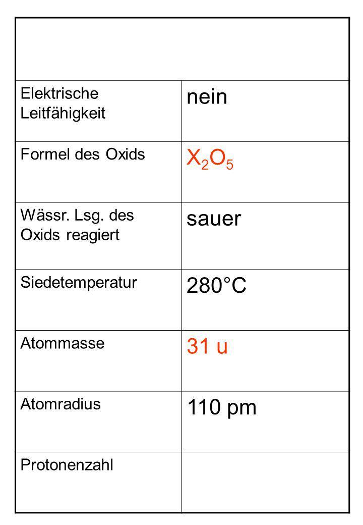 nein X2O5 sauer 280°C 31 u 110 pm Elektrische Leitfähigkeit