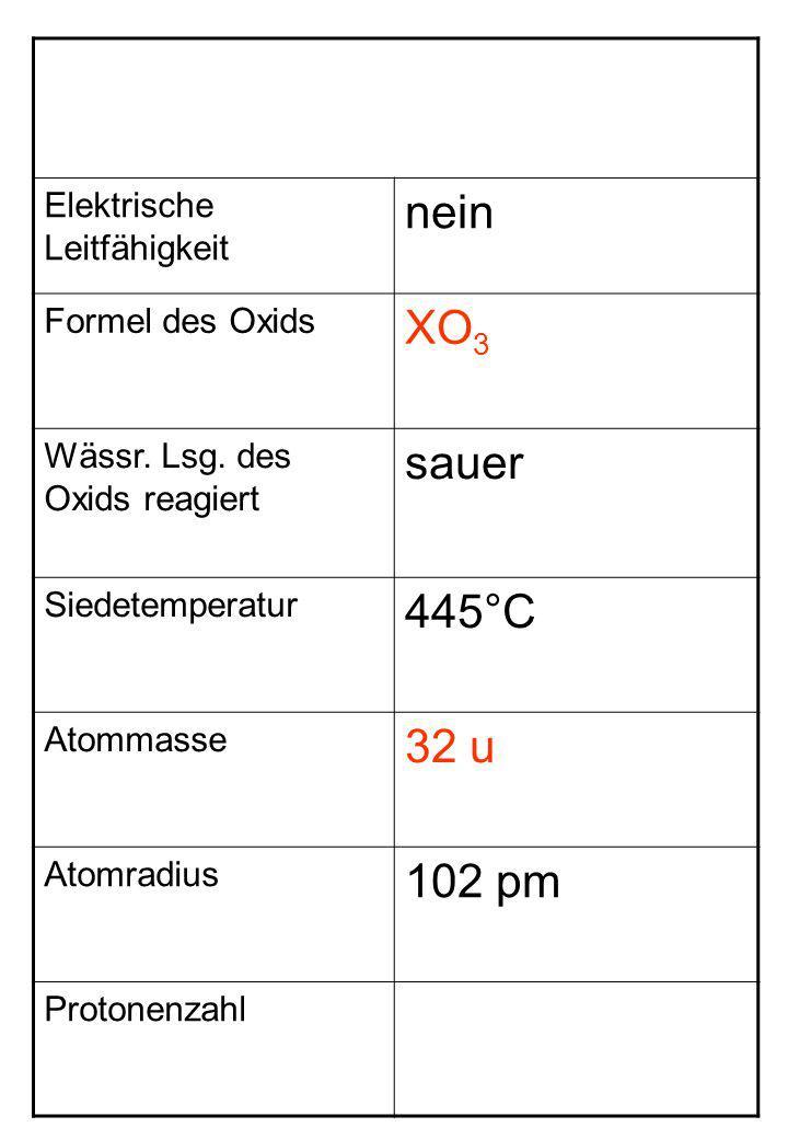 nein XO3 sauer 445°C 32 u 102 pm Elektrische Leitfähigkeit