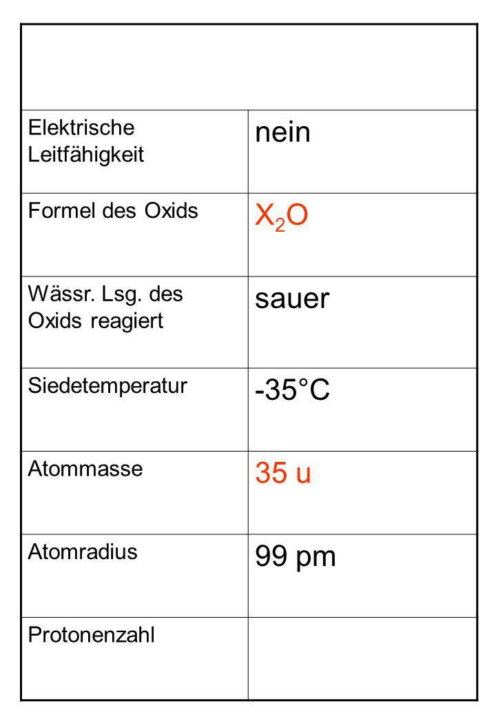nein X2O sauer -35°C 35 u 99 pm Elektrische Leitfähigkeit