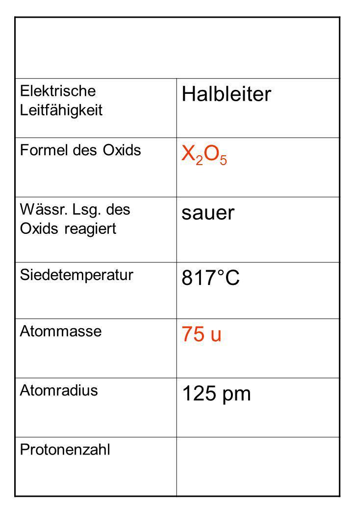 Halbleiter X2O5 sauer 817°C 75 u 125 pm Elektrische Leitfähigkeit