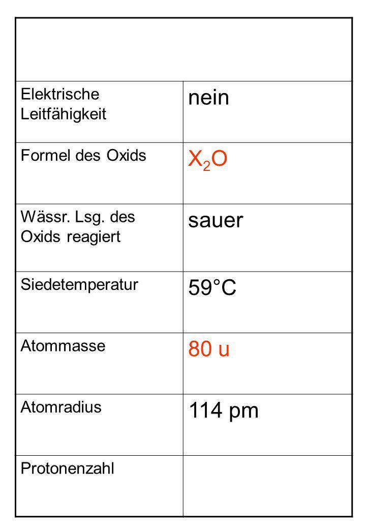 nein X2O sauer 59°C 80 u 114 pm Elektrische Leitfähigkeit
