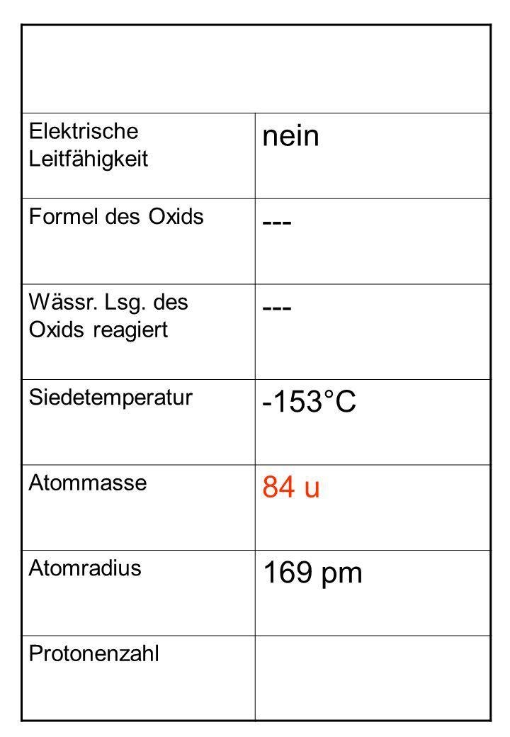 nein --- -153°C 84 u 169 pm Elektrische Leitfähigkeit Formel des Oxids