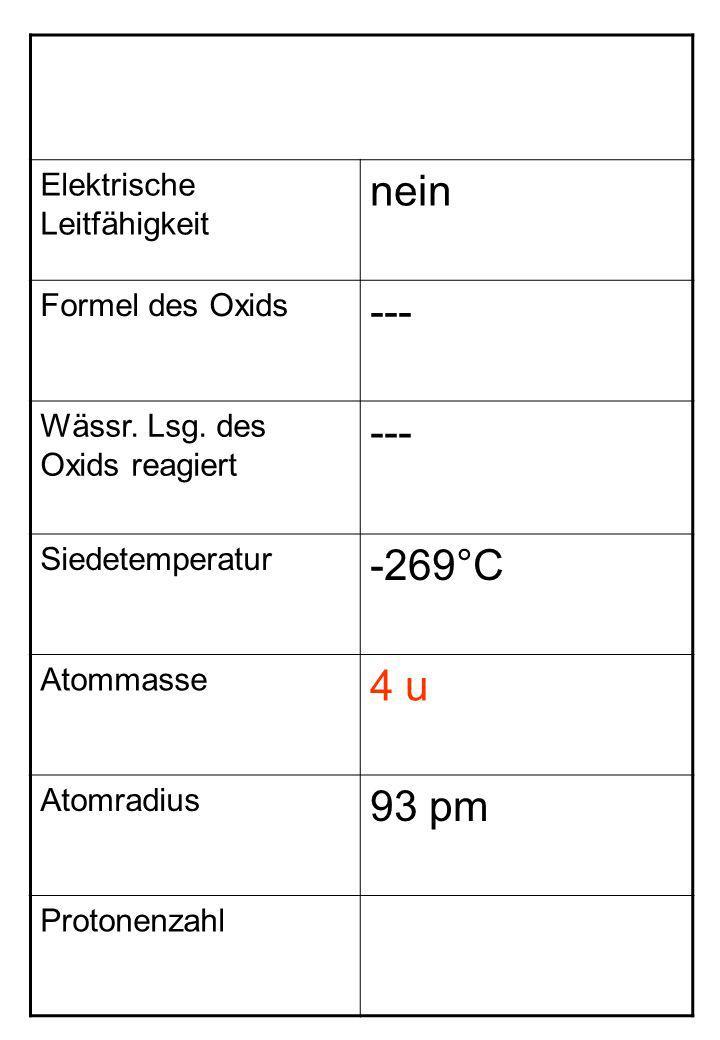 nein --- -269°C 4 u 93 pm Elektrische Leitfähigkeit Formel des Oxids