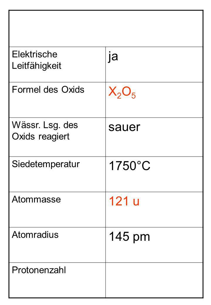 ja X2O5 sauer 1750°C 121 u 145 pm Elektrische Leitfähigkeit