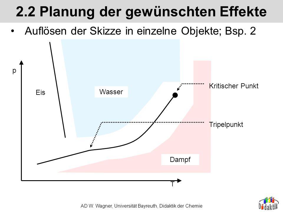 2.2 Planung der gewünschten Effekte
