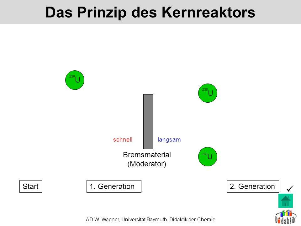 Das Prinzip des Kernreaktors