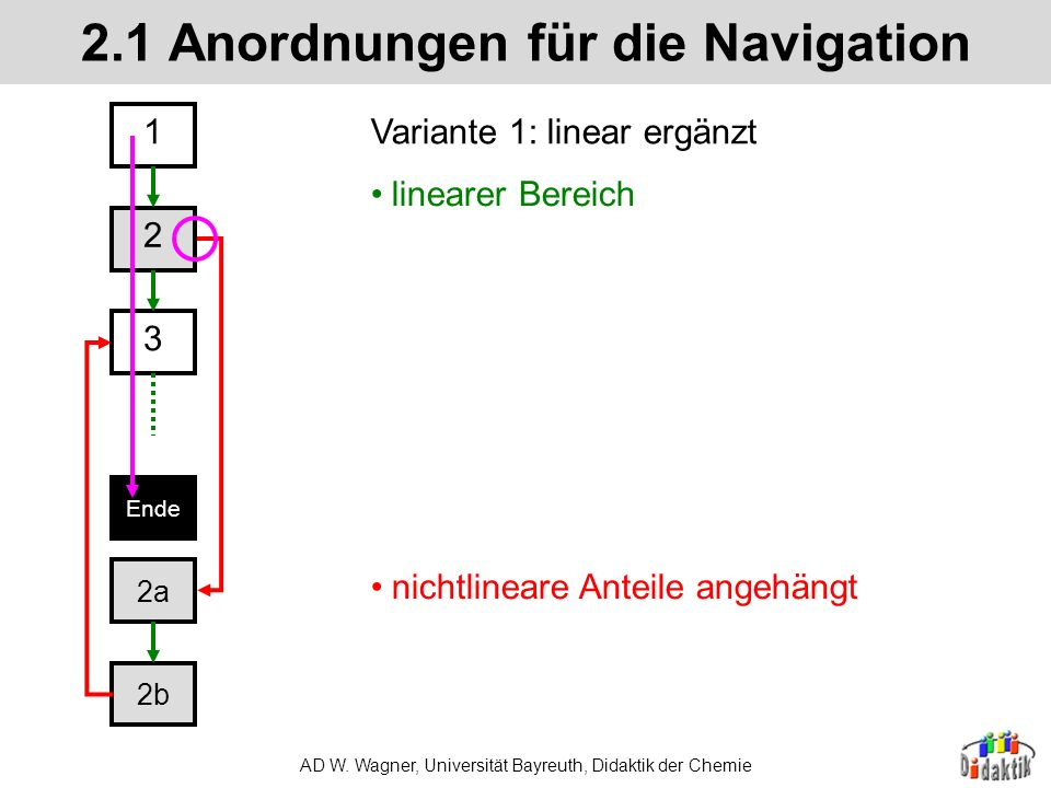 2.1 Anordnungen für die Navigation