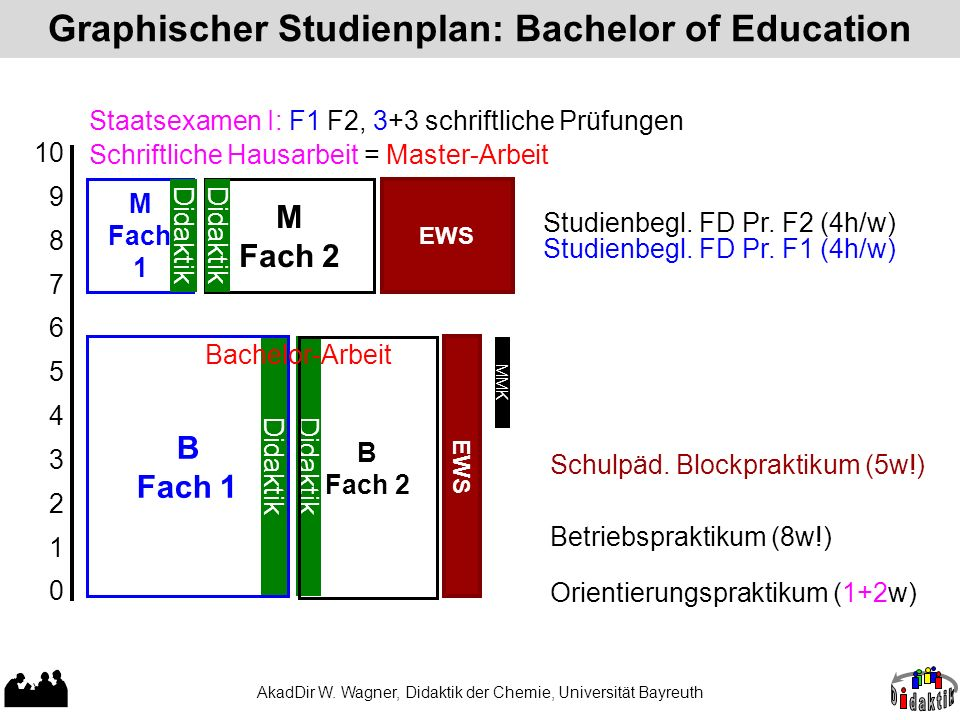 Graphischer Studienplan: Bachelor of Education