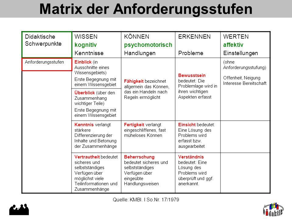 Matrix der Anforderungsstufen