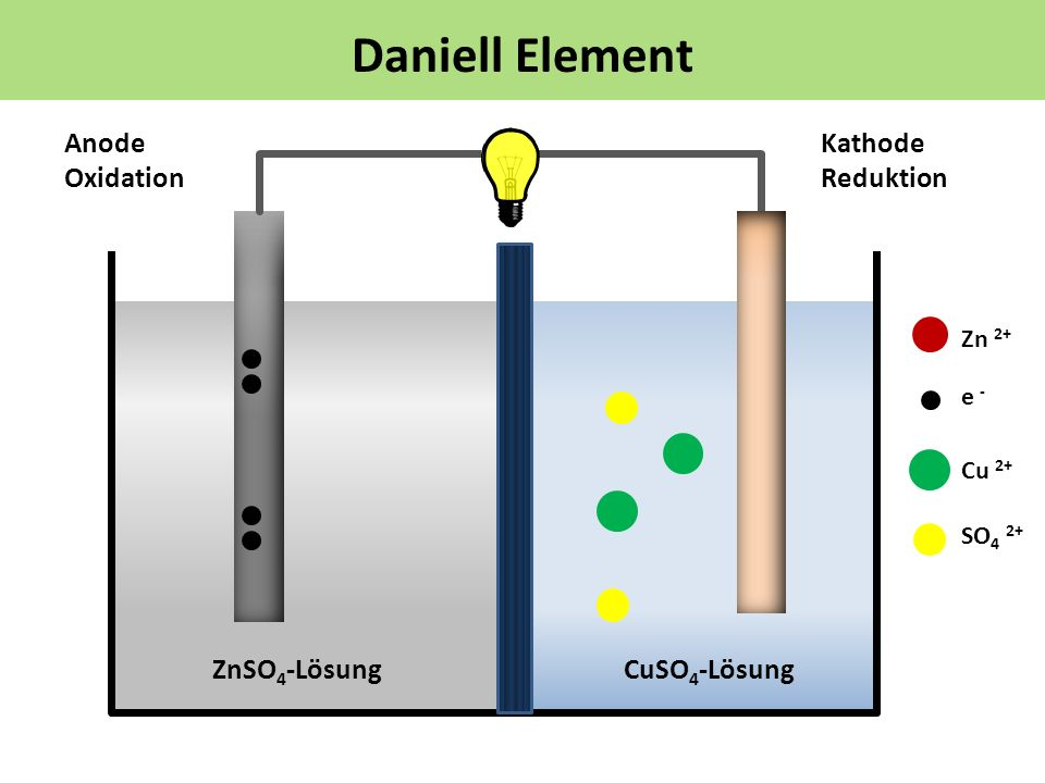 Daniell Element Anode Oxidation Kathode Reduktion ZnSO4-Lösung